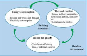 Comfortable Indoor Temperature A Review On Windcatcher For Passive Cooling And Natural