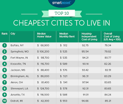 cheapest cities to live in the world the 10 us cities where it s cheapest to live business insider