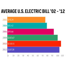 Average Utility Bill For 2 Bedroom Apartment 21 Best Average Electric Bill Images On Pinterest Average