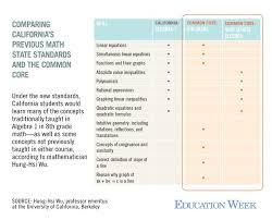 common core algebra seen as tougher education week