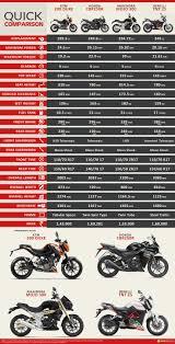 34 best ktm duke 200 images on pinterest ktm duke motorcycles
