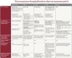 hospitalisation en chambre individuelle assureur privé ou mutuelle sachez comparer droit argent