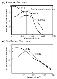 introduction to neutron properties and applications reviews in