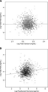 the relation of serum parathyroid hormone and serum calcium to