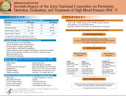 reference card from the seventh report of the joint national