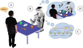 artificial cognition for social human robot interaction an