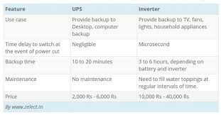 what is the difference between a ups and an inverter