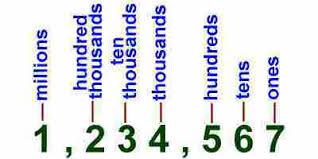 kids math decimals place value