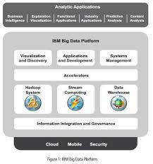 big data class building an enterprise class big data solution with ibm