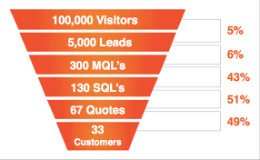 the 16 marketing kpis you should be measuring