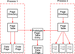 Page Table Entry Managing Memory Mapped Files In Win32