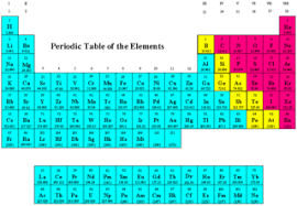 periodic table 6th grade candace ellis august 2014