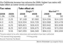 california state tax table 2016 demand destruction price deflation earnings up when you fire