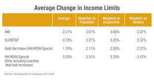 va income limits table blog chart average change in income limits novogradac company llp