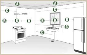 modern kitchen cabinets tools how to measure modern kitchen design