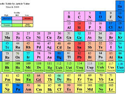 Periodic Table Ti How Well Do You Know The Periodic Table Playbuzz