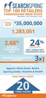 shopping statistics for 2014
