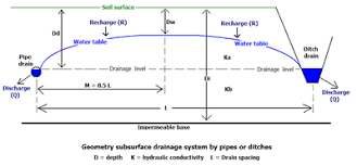Define Water Table Drainage Equation Wikipedia