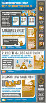 Strongest Sheets On The Market by Best 25 Cash Flow Statement Ideas On Pinterest Balance Sheet