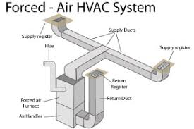 Comfort Heating And Air Raeford Nc Forced Air Heating Systems In Greater Aberdeen Forced Air Heater