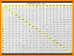 100x100 Multiplication Table 6 Multiplication Chart To 1000 Math Cover
