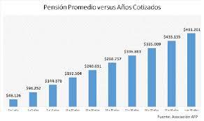 tope de fondo de ahorro 2016 administradoras de fondos de pensiones de chile wikipedia la