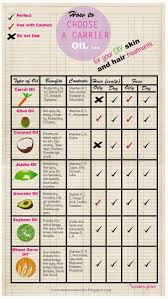 carrier oil chart for your diy skin and hair treat carrieroil