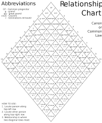 diamond chart file canon law relationship chart svg wikimedia commons