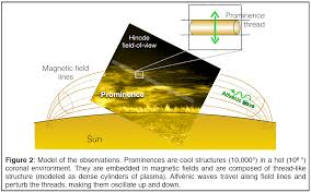 hinode iris and aterui cooperate on 70 year old solar mystery