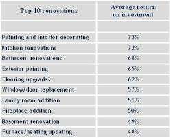 renovation tips home renovation tips and average return on investment
