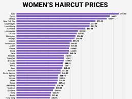 how much is average price for hair cut and color how expensive haircuts are around the world business insider