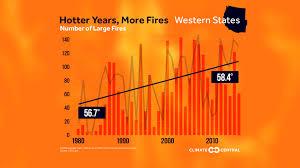 Wildfire Western Us by U S Wildfire Tracker U2022 Climate Change Wxshift