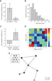 a map of abstract relational knowledge in the human hippocampal