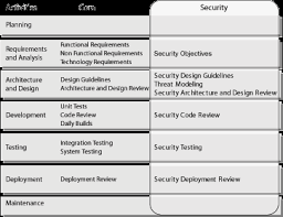 patterns u0026 practices security engineering explained