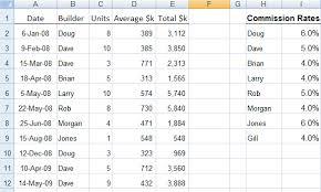 pivot tables and vlookups in excel excel vlookup formulas explained my online training hub