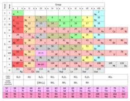 Mendeleev Periodic Table 1871 Periodic Table