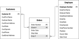 find all foreign keys referencing a table sql server refining all foreign keys chapter 10 table relationships part