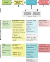 disease specific neurorehabilitation systems