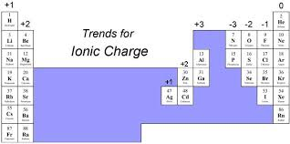 Development Of The Periodic Table Where Can Anions And Cations Be Found On A Periodic Table Socratic