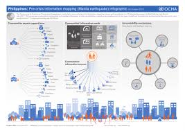 information mapping philippines pre crisis information mapping manila earthquake
