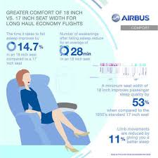 Comfort On Long Flights Airbus Calls For Minimum 18 Inch Seat Width In Long Haul Economy
