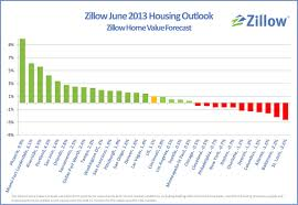 why should i bid on a short sale i will wait prices zillow