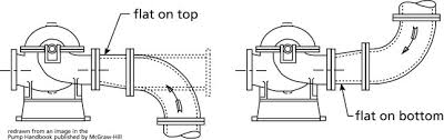 centrifugal pump system tips do u0027s and dont u0027s