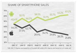 iphone vs android sales android dethrones iphone as most owned smartphone platform in