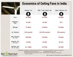 evaluation and comparison of superfan a bee 5 star rated fan and