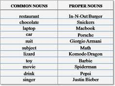 nouns common or proper worksheets free printables and
