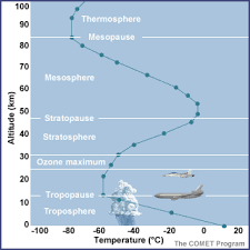 introduction to the atmosphere background material