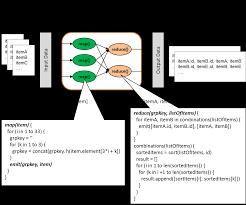 Mongodb Map Reduce Pragmatic Programming Techniques Location Sensitive Hashing In