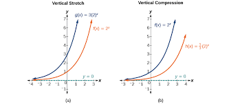 graphs of exponential functions algebra and trigonometry