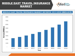 travel forecast images Travel insurance industry share forecast 2014 2022 jpg